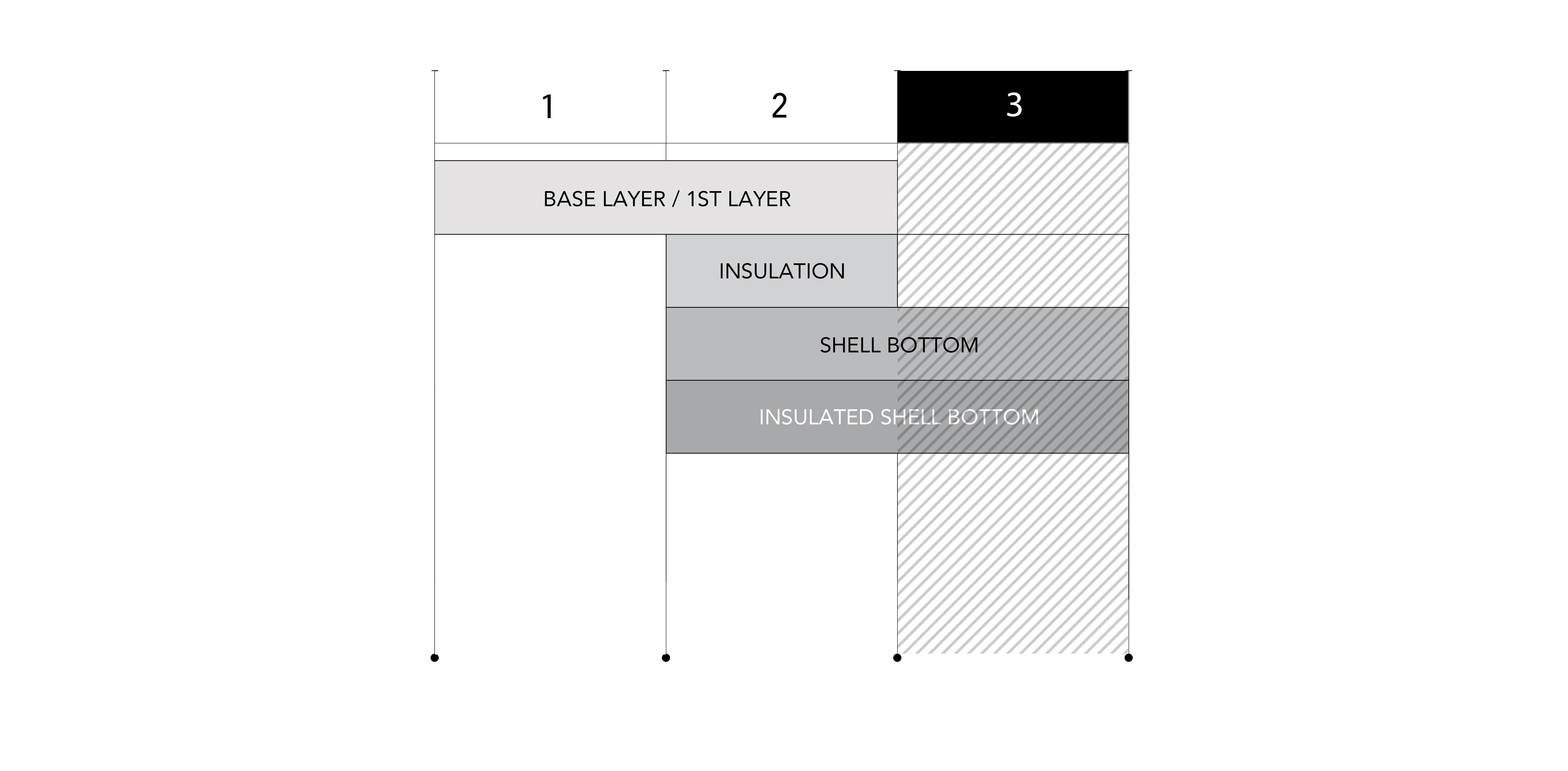 Layering Chart Image