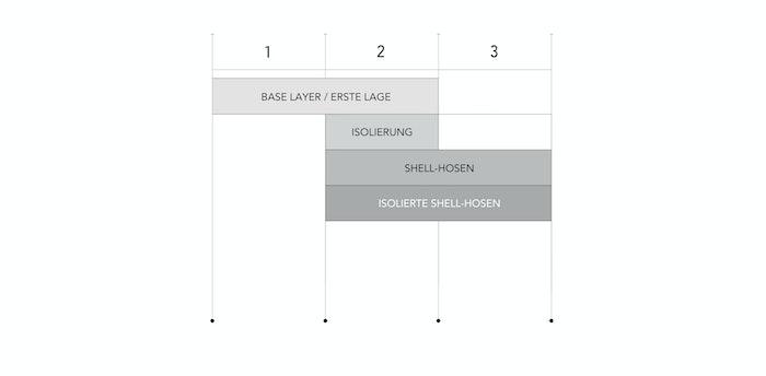 Abbildung Lagensystem-Tabelle Funktionsunterwäsche