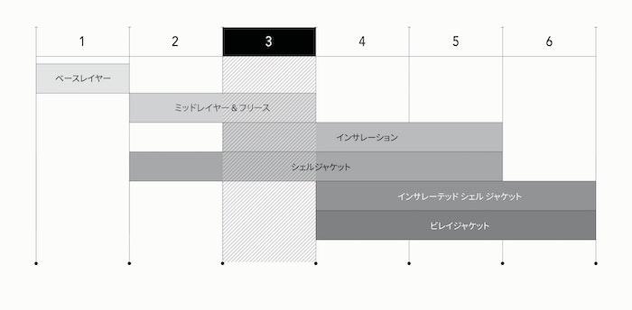 レイヤリング チャート トップスイメージ